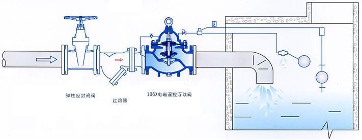 100x不锈钢100x遥控浮球阀,水力控制阀图片