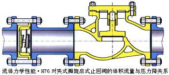 h76h夾雙瓣旋啟式止回閥結構